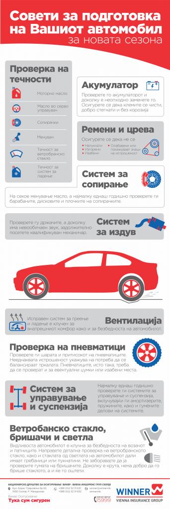 Soveti za podgotovka na Vasiot avtomobil za novata sezona
